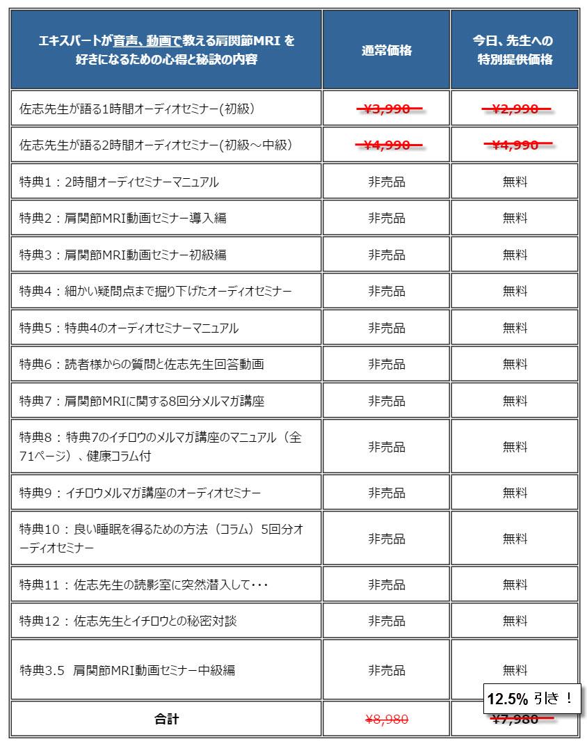 佐志先生教材正月の割引12.5%引き